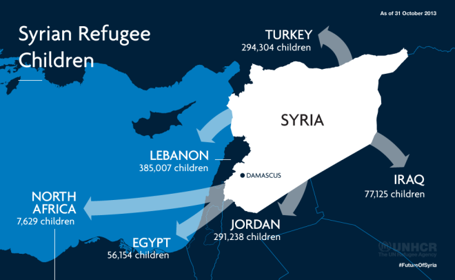 Syrian Refugee Children (Source: UNHCR)